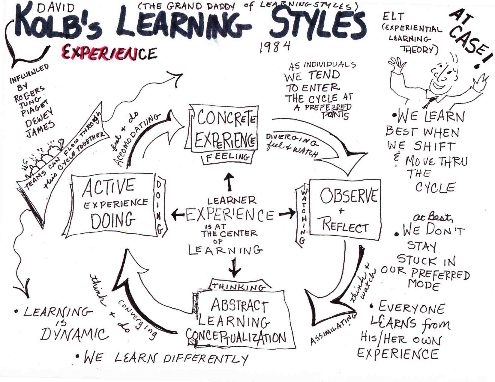 kolb learning style inventory David a kolb (born 1939) learning style inventory kolb is renowned in educational circles for his learning style inventory (lsi.
